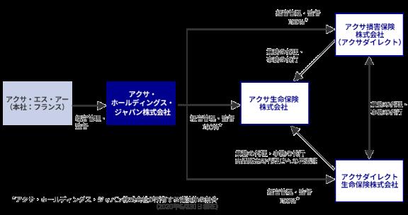 AXAジャパングループ